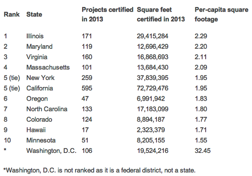 Green_Halo_-_Top_10_States_for_LEED_in_2013